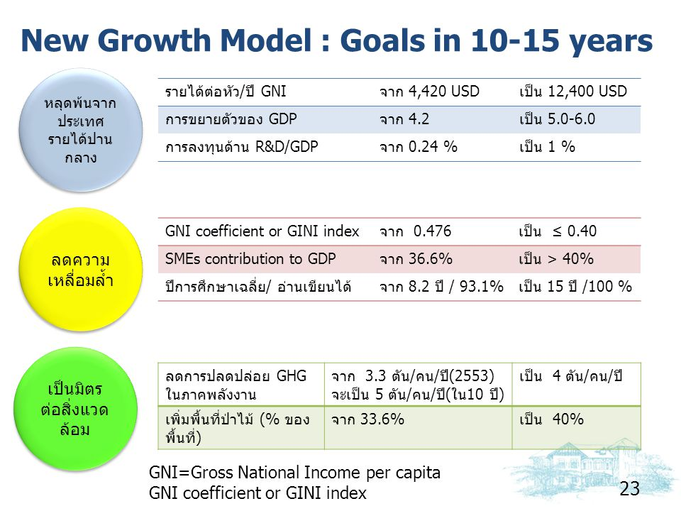 New Growth Model : Goals in 10-15 years