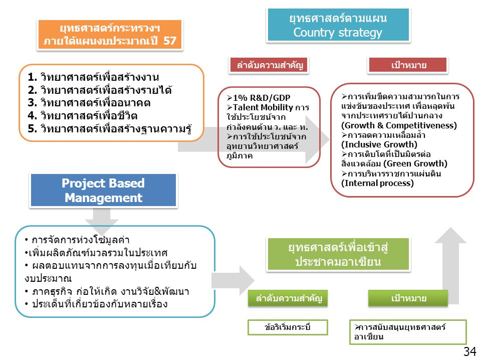 Project Based Management