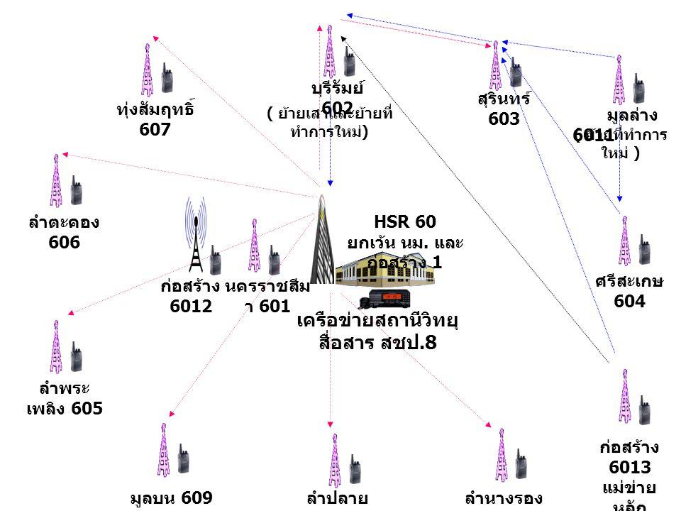 เครือข่ายสถานีวิทยุสื่อสาร สชป.8