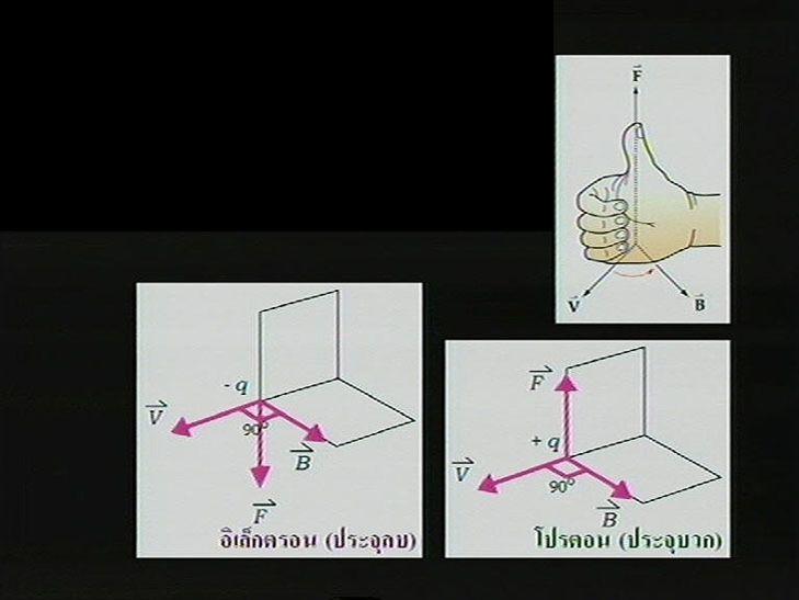 การหาทิศของแรงที่กระทำต่ออิเล็กตรอน