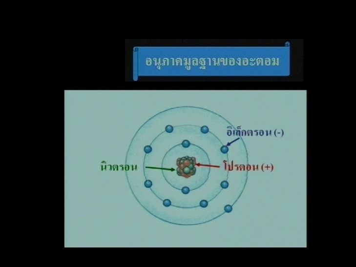 - อนุภาคมูลฐานของอะตอม