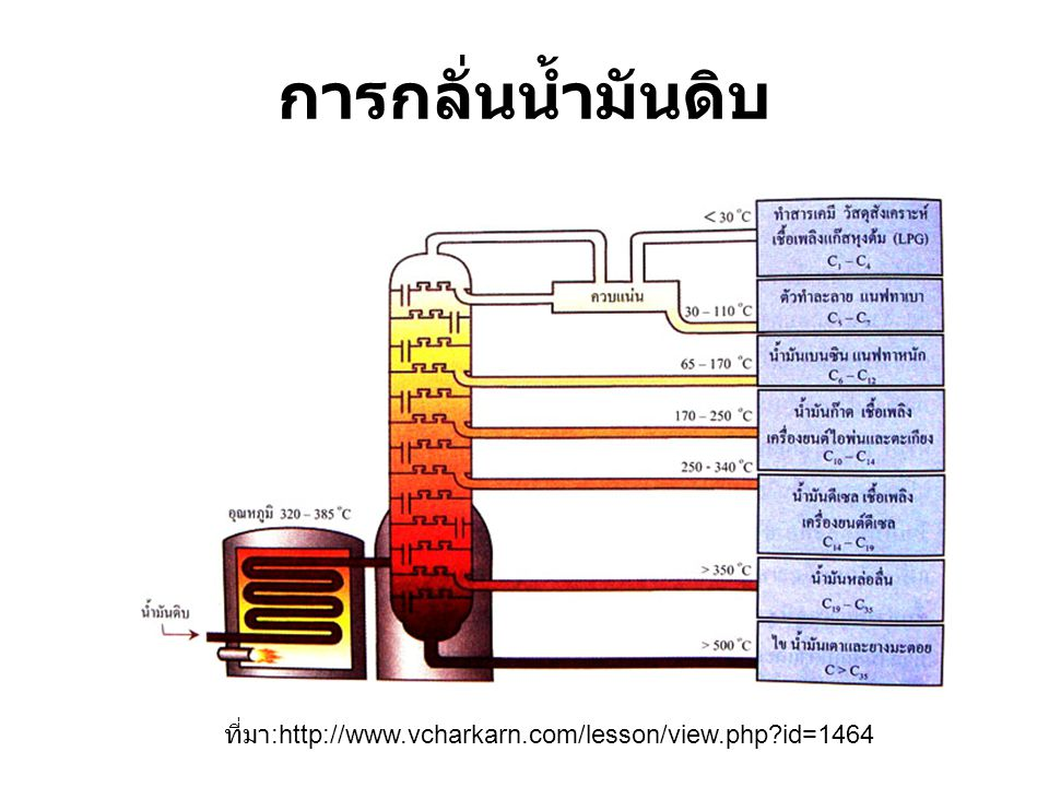 การกลั่นน้ำมันดิบ ที่มา:http://www.vcharkarn.com/lesson/view.php id=1464