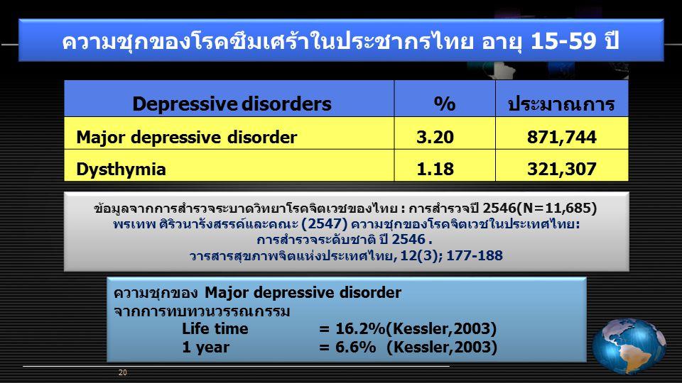 ความชุกของโรคซึมเศร้าในประชากรไทย อายุ 15-59 ปี