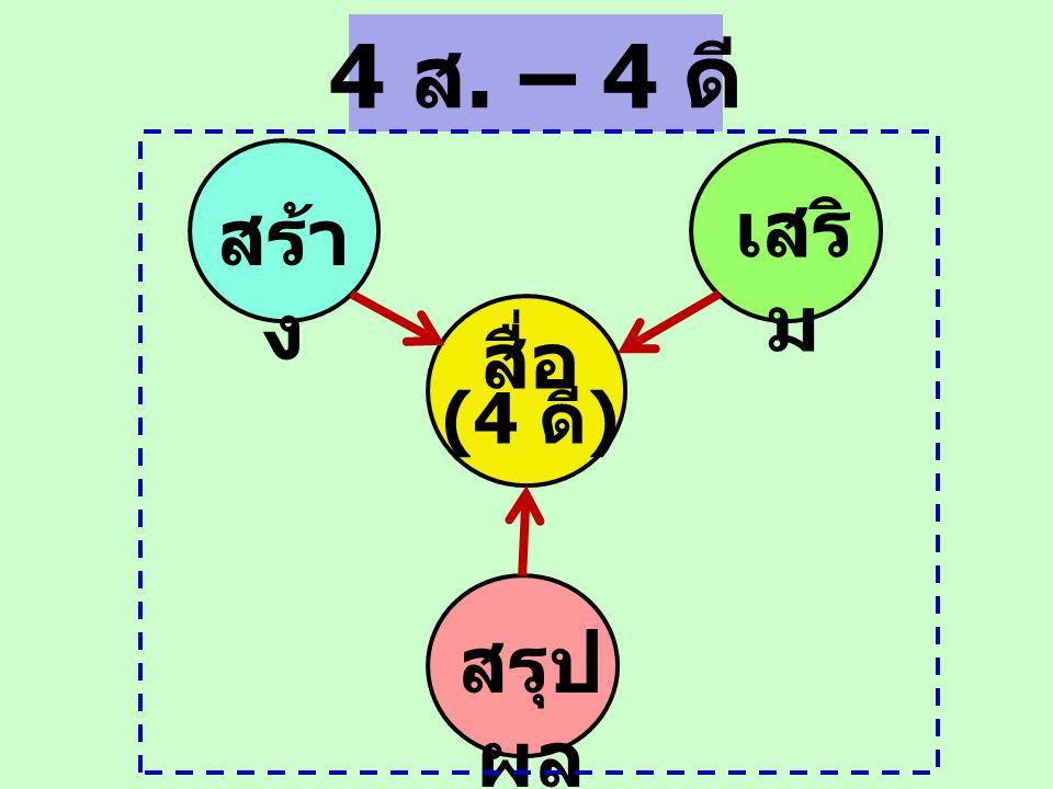 4 ส. – 4 ดี เสริม สร้าง สื่อ (4 ดี) สรุปผล