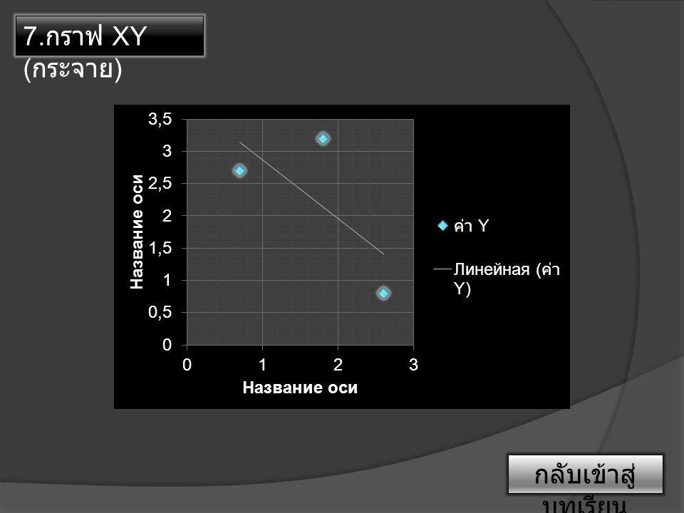 7.กราฟ XY (กระจาย) กลับเข้าสู่บทเรียน