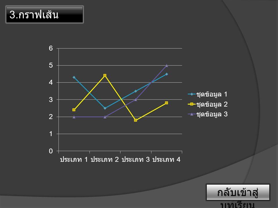 3.กราฟเส้น กลับเข้าสู่บทเรียน