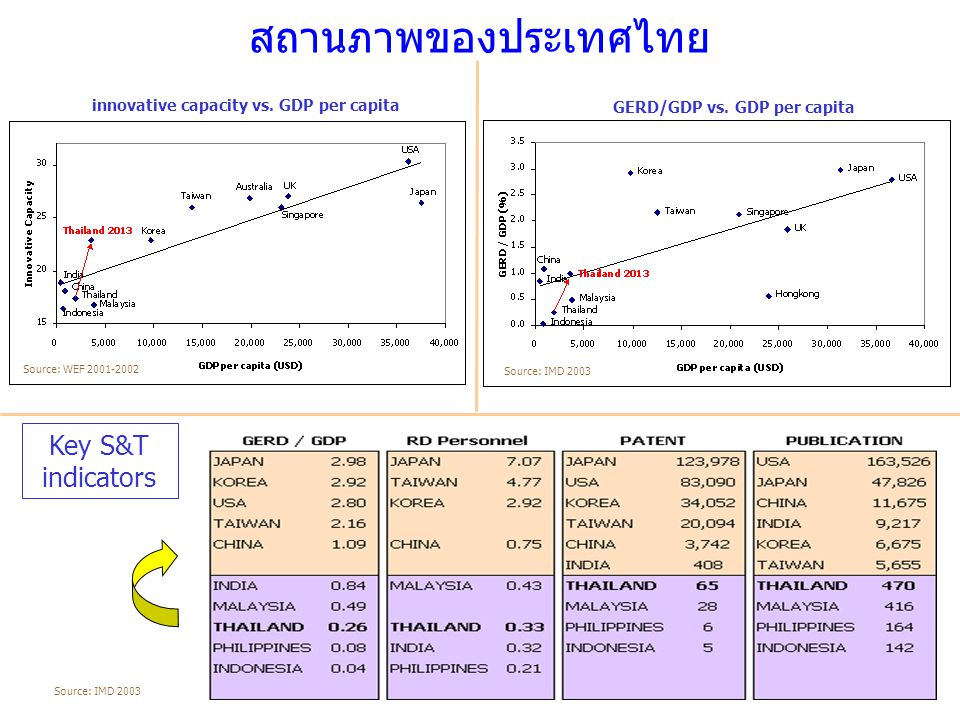 สถานภาพของประเทศไทย Key S&T indicators GERD/GDP vs. GDP per capita