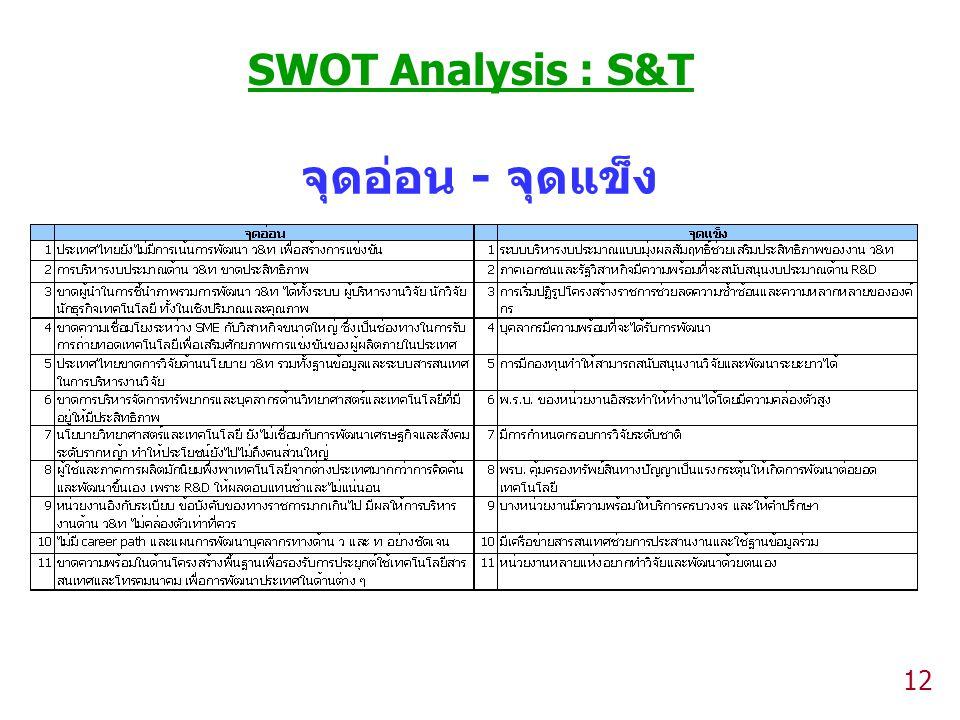 SWOT Analysis : S&T จุดอ่อน - จุดแข็ง