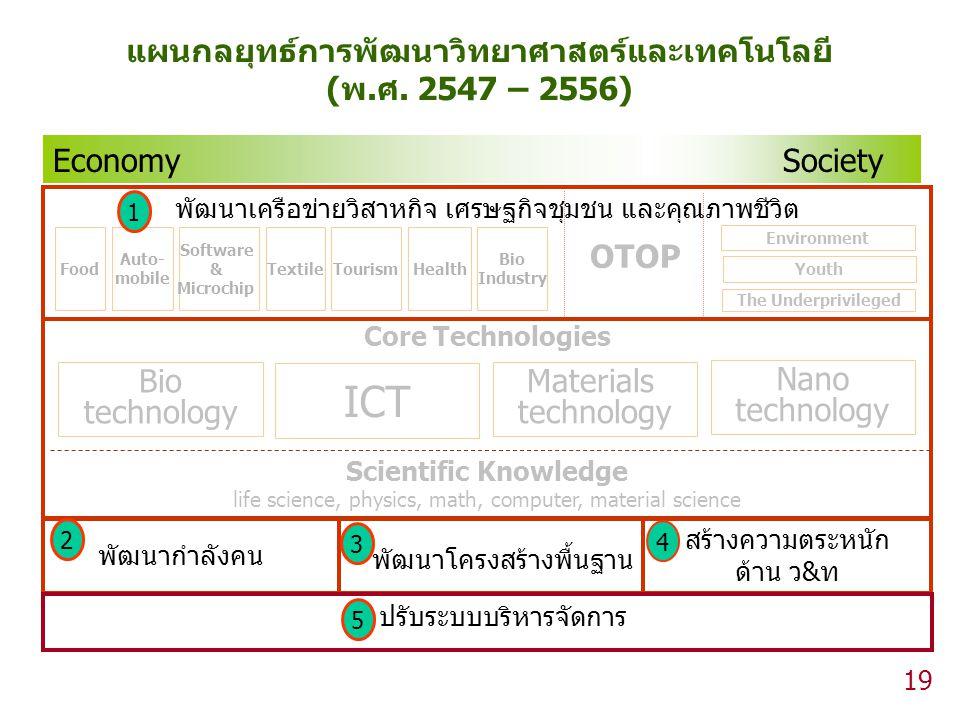 แผนกลยุทธ์การพัฒนาวิทยาศาสตร์และเทคโนโลยี