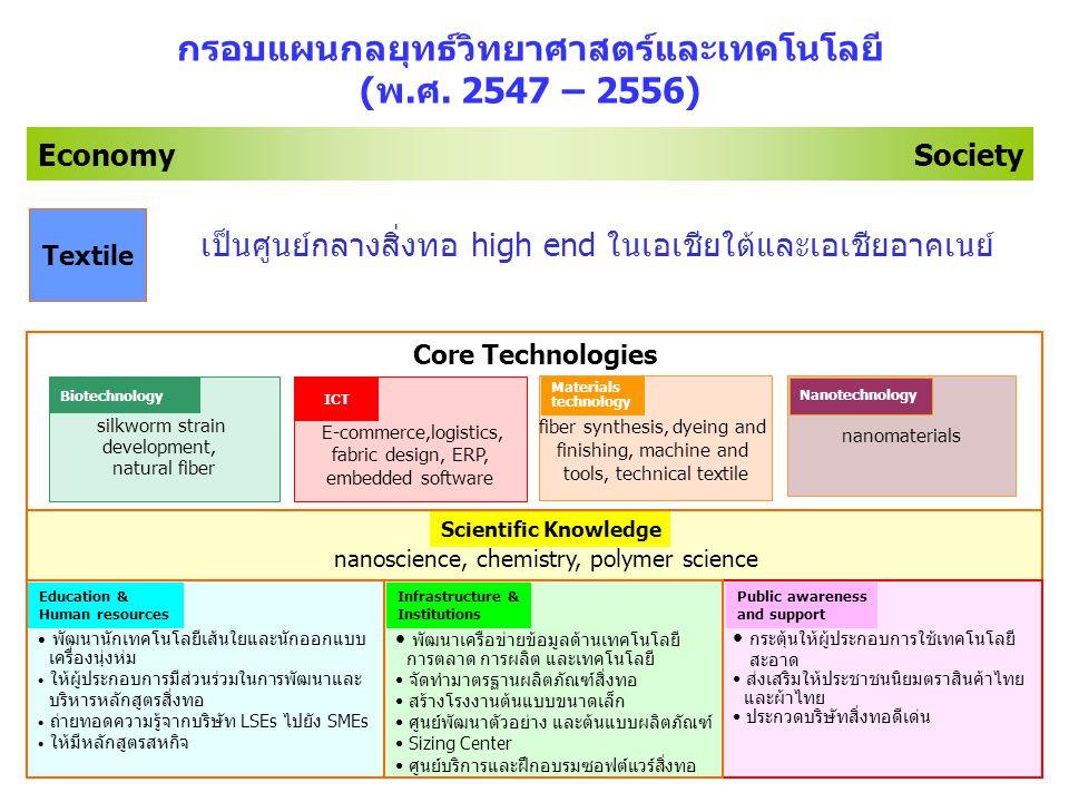 กรอบแผนกลยุทธ์วิทยาศาสตร์และเทคโนโลยี