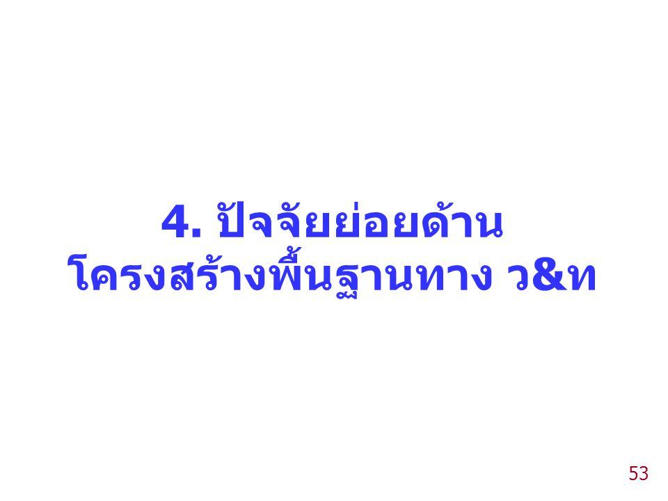 4. ปัจจัยย่อยด้าน โครงสร้างพื้นฐานทาง ว&ท