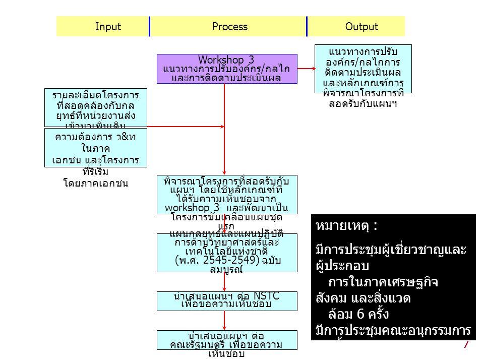 Input Process Output แนวทางการปรับองค์กร/กลไกการติดตามประเมินผล.