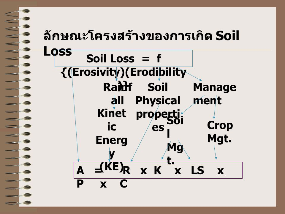 Soil Loss = f {(Erosivity)(Erodibility)} Soil Physical properties