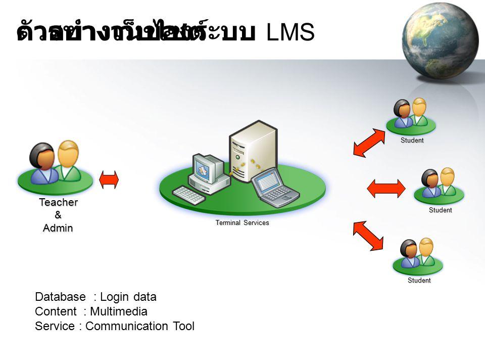 ตัวอย่างเว็บไซต์ การทำงานของระบบ LMS Database : Login data
