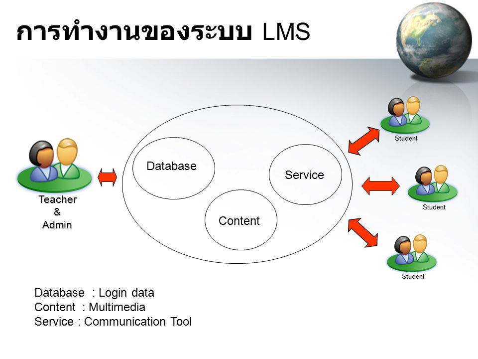การทำงานของระบบ LMS Database Service Content Database : Login data