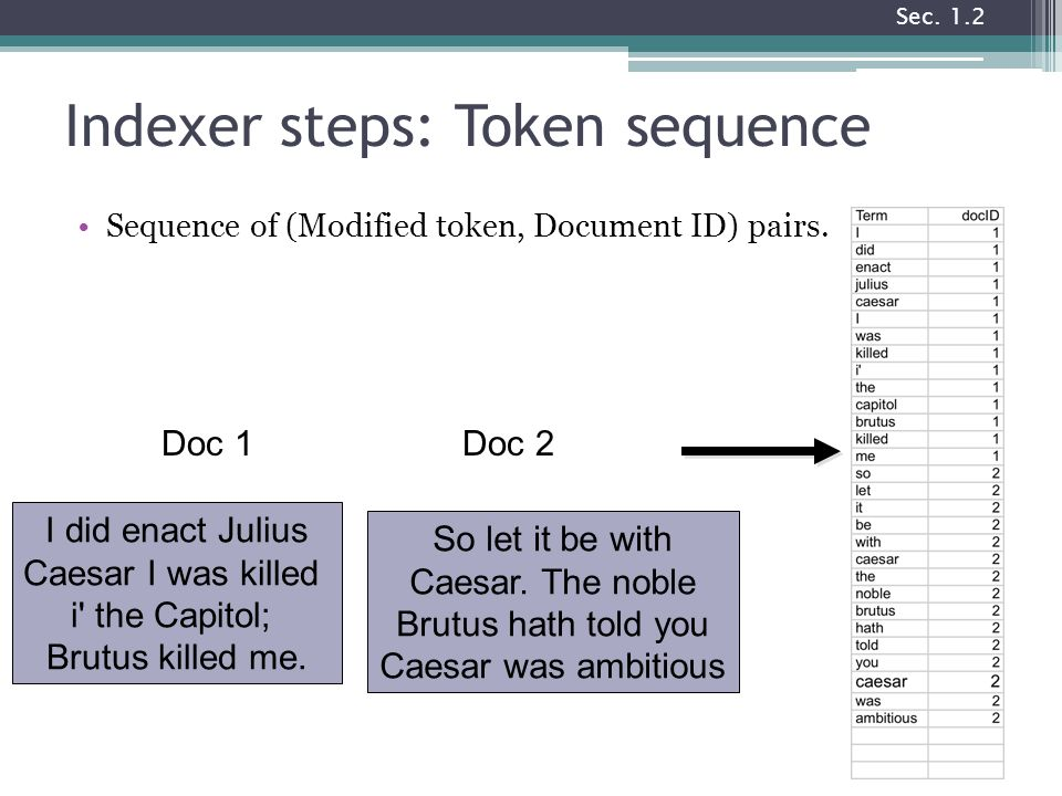 Indexer steps: Token sequence