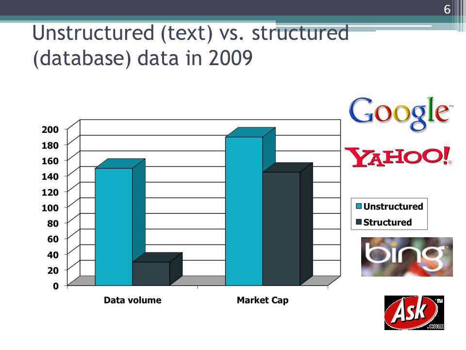 Unstructured (text) vs. structured (database) data in 2009