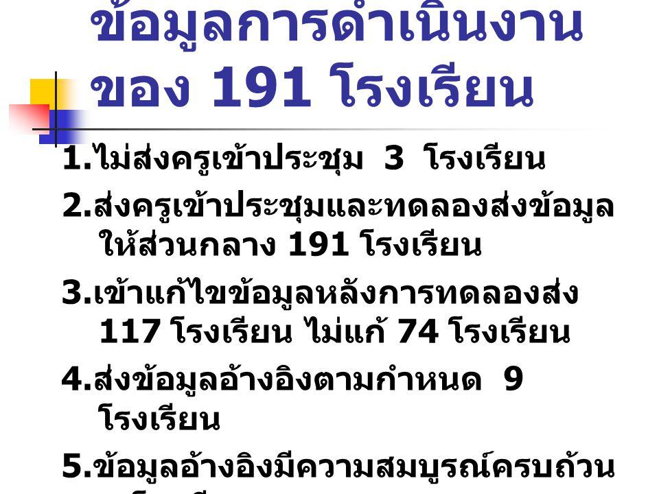 ข้อมูลการดำเนินงานของ 191 โรงเรียน