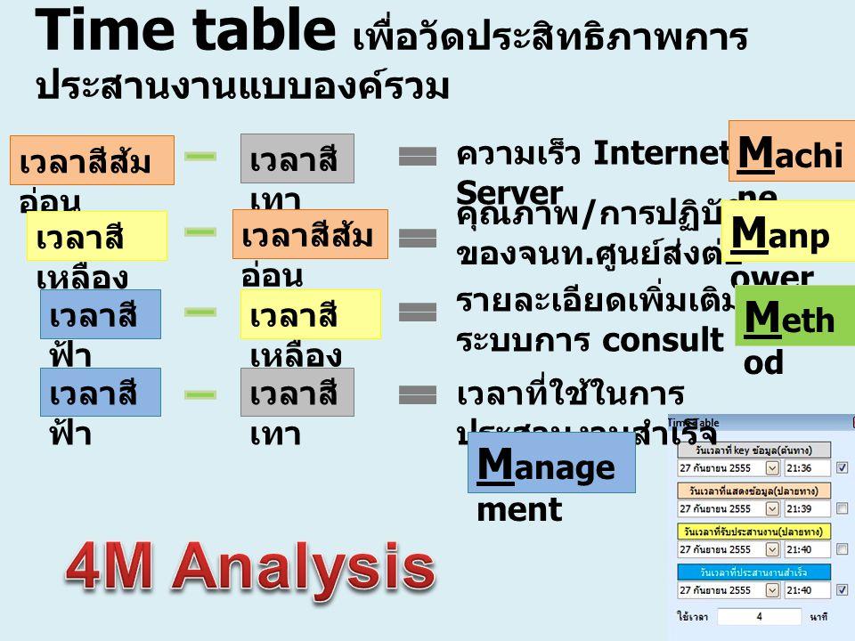 Time table เพื่อวัดประสิทธิภาพการประสานงานแบบองค์รวม