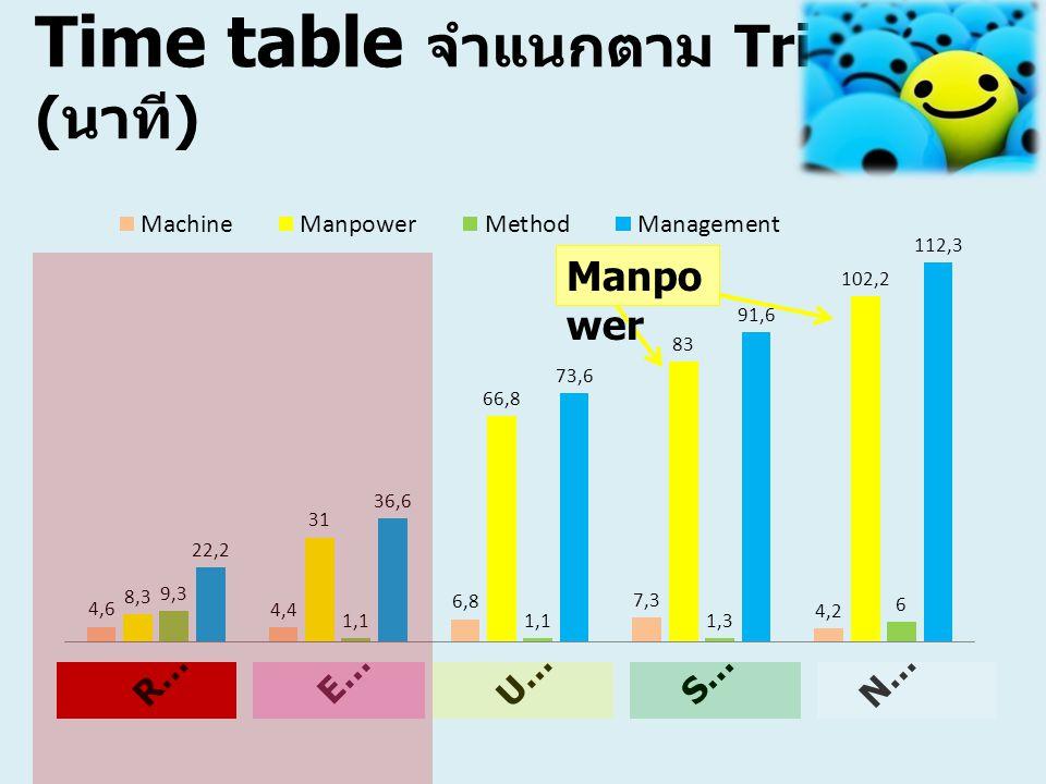 Time table จำแนกตาม Triage (นาที)