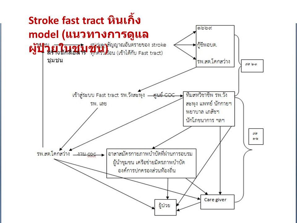 Stroke fast tract หินเกิ้ง model (แนวทางการดูแลผู้ป่วยในชุมชน)