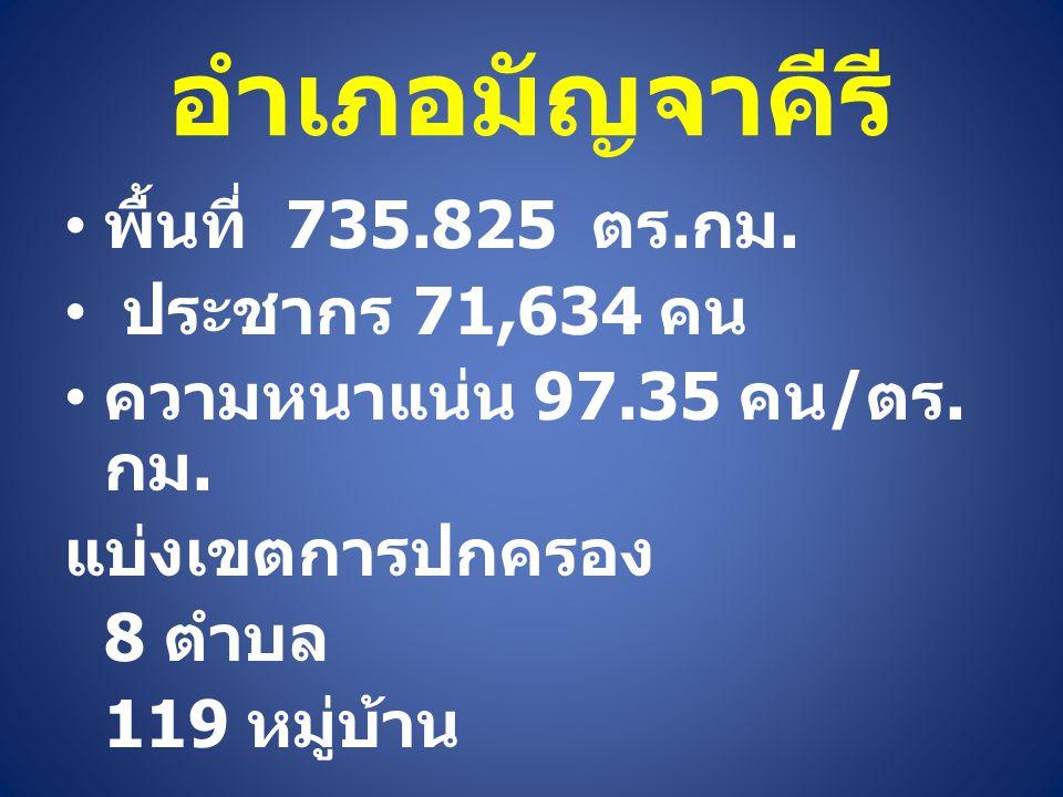 อำเภอมัญจาคีรี พื้นที่ 735.825 ตร.กม. ประชากร 71,634 คน