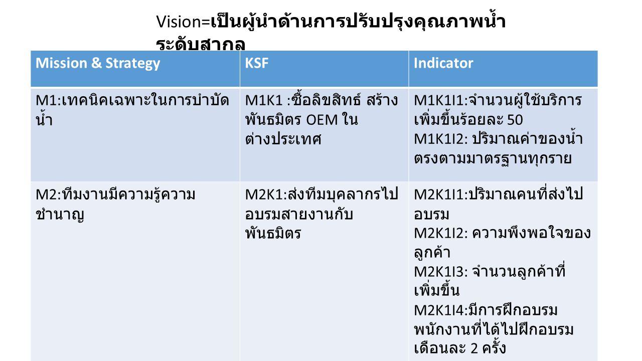 Vision=เป็นผู้นำด้านการปรับปรุงคุณภาพน้ำระดับสากล