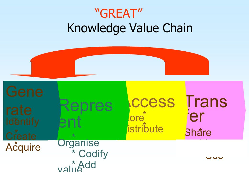 GREAT Knowledge Value Chain
