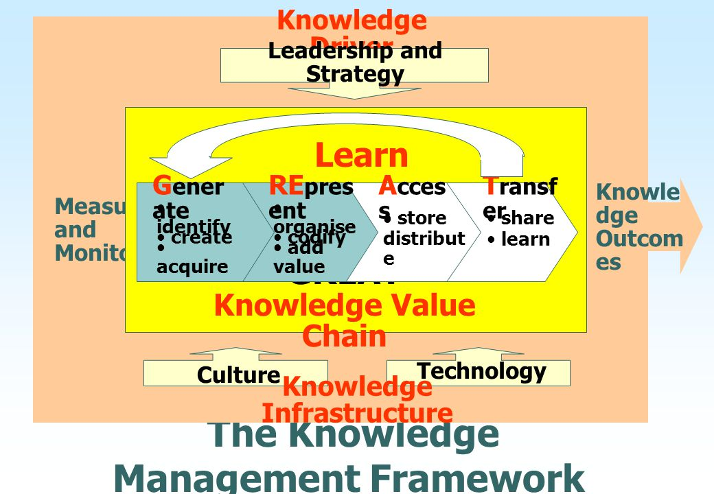The Knowledge Management Framework