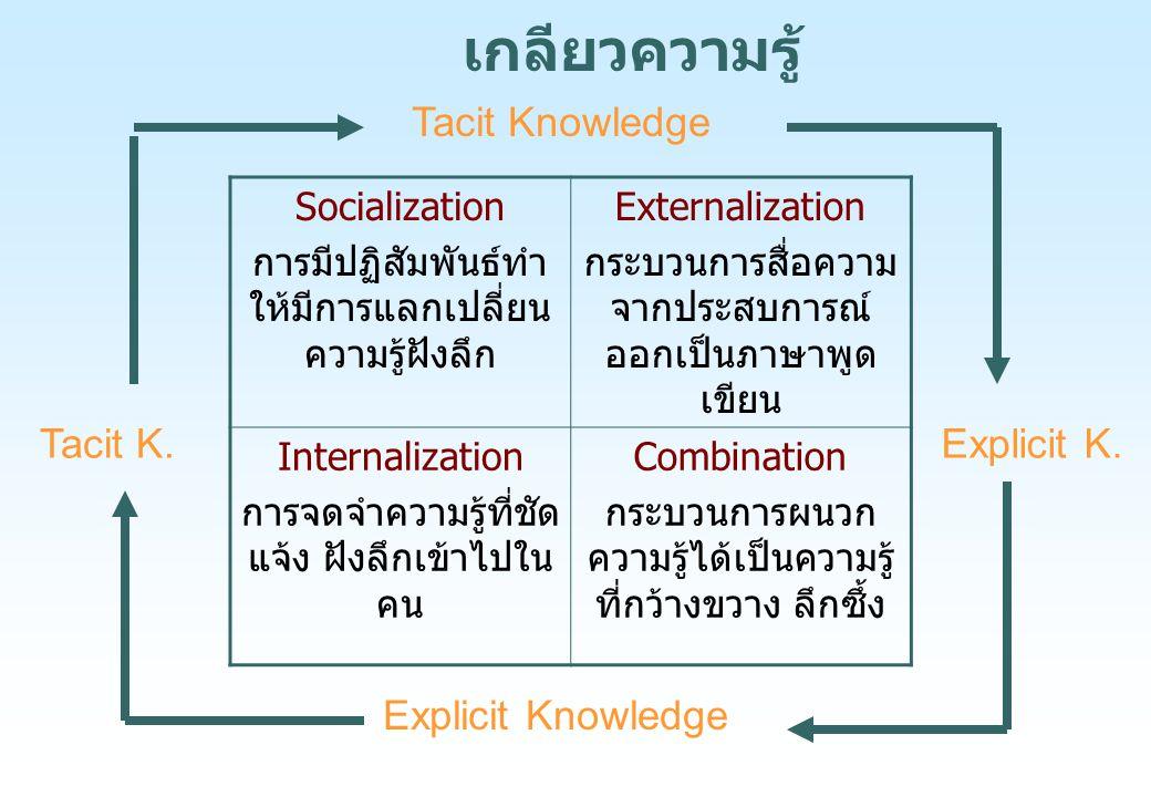เกลียวความรู้ Tacit Knowledge Tacit K. Explicit K. Explicit Knowledge