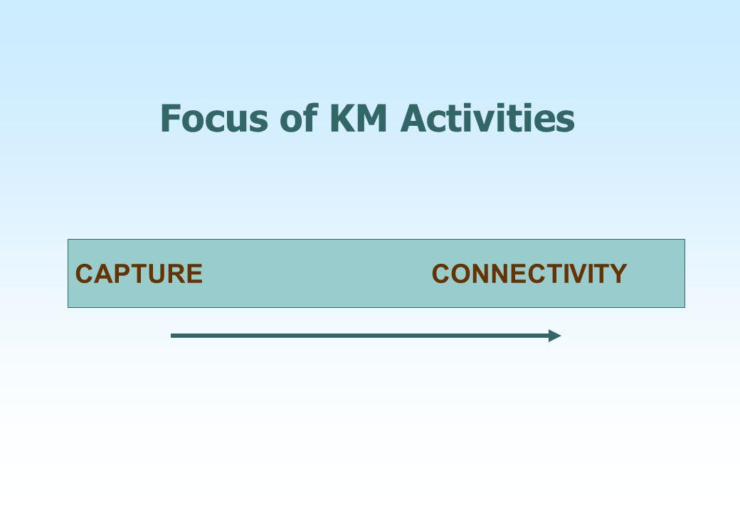 Focus of KM Activities CAPTURE CONNECTIVITY