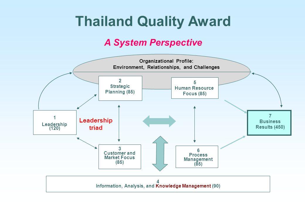 Thailand Quality Award