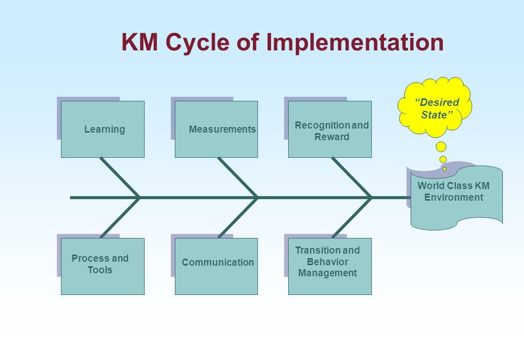 KM Cycle of Implementation