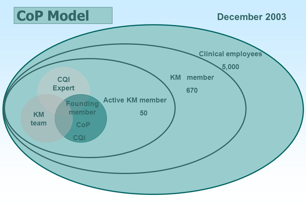 CoP Model December 2003 Clinical employees 5,000 KM member 670