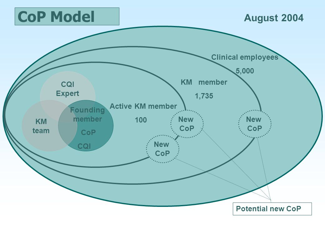 CoP Model August 2004 Clinical employees 5,000 KM member 1,735