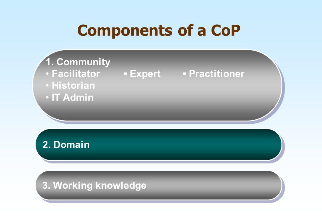 Components of a CoP 1. Community Facilitator ▪ Expert ▪ Practitioner