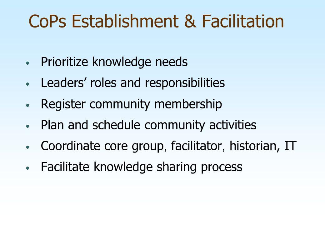 CoPs Establishment & Facilitation