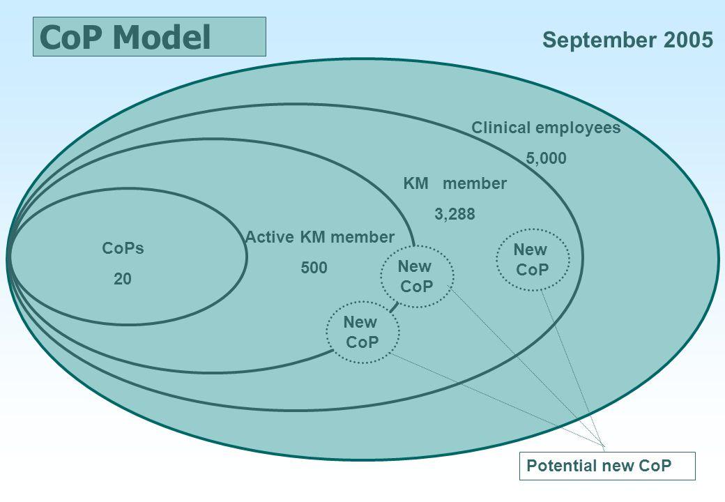 CoP Model September 2005 Clinical employees 5,000 KM member 3,288