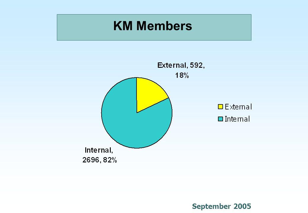 KM Members September 2005