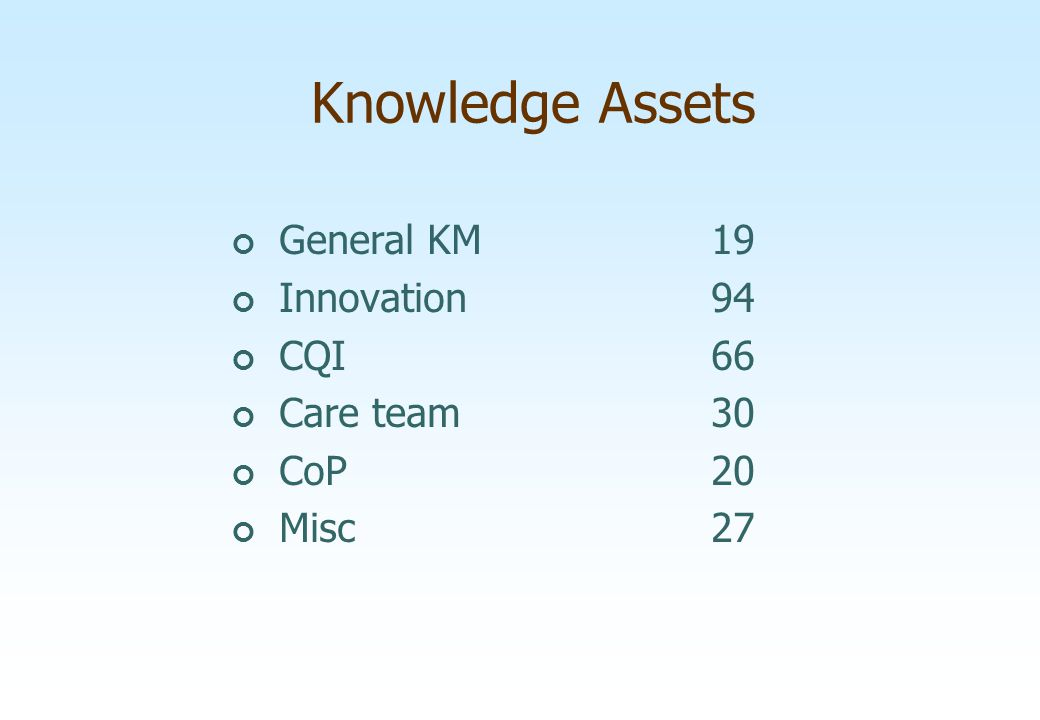 Knowledge Assets General KM 19 Innovation 94 CQI 66 Care team 30