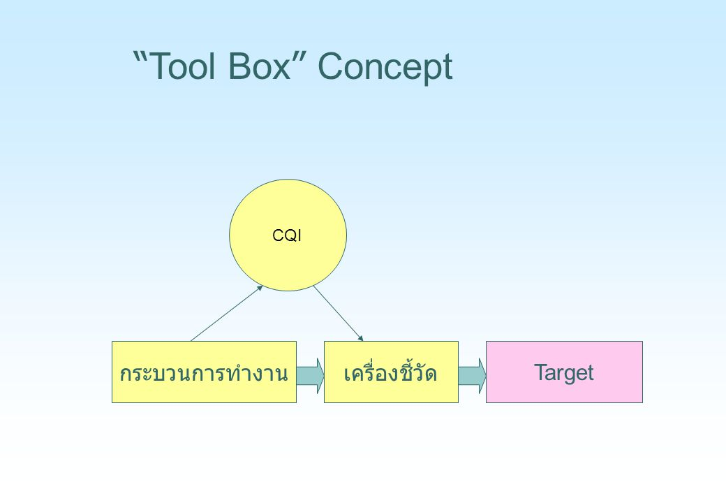 Tool Box Concept CQI กระบวนการทำงาน เครื่องชี้วัด Target
