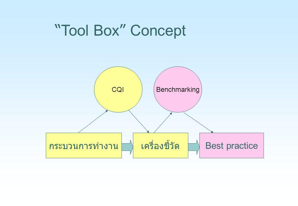 Tool Box Concept กระบวนการทำงาน เครื่องชี้วัด Best practice CQI