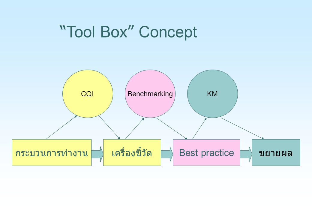 Tool Box Concept กระบวนการทำงาน เครื่องชี้วัด Best practice ขยายผล