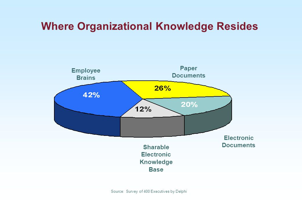 Where Organizational Knowledge Resides