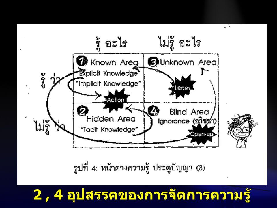 2 , 4 อุปสรรคของการจัดการความรู้
