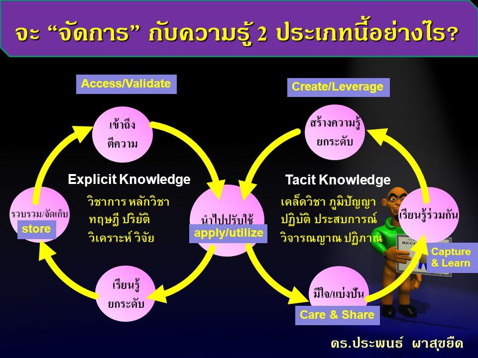จะ จัดการ กับความรู้ 2 ประเภทนี้อย่างไร