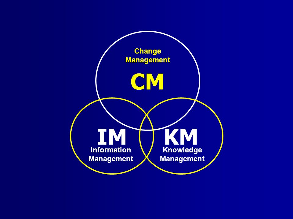 CM Change Management IM KM Information Management Knowledge Management