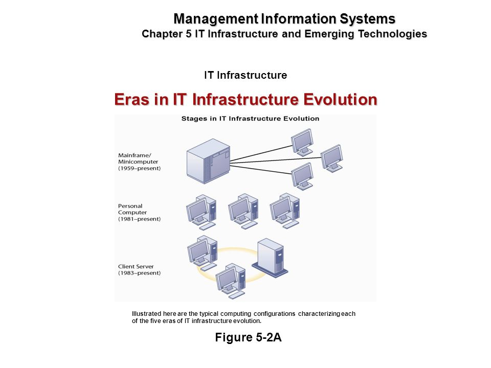 Eras in IT Infrastructure Evolution