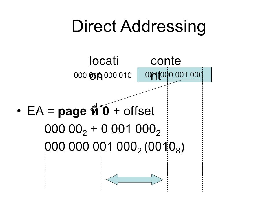 Direct Addressing location content EA = page ที่ 0 + offset