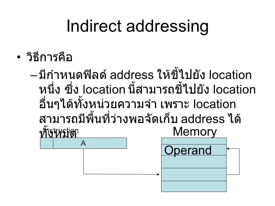 Indirect addressing วิธีการคือ